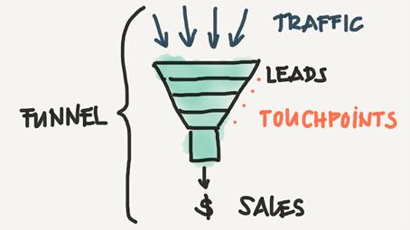 Marketing-Ad-Funnel – vom Unbekannten, über einen Lead zum Kunden