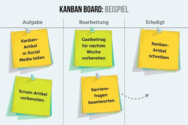 Projektplanung: KANBAN-Board