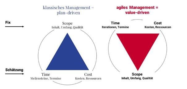 Projektplanung: Plan-Driven vs- Value-Driven