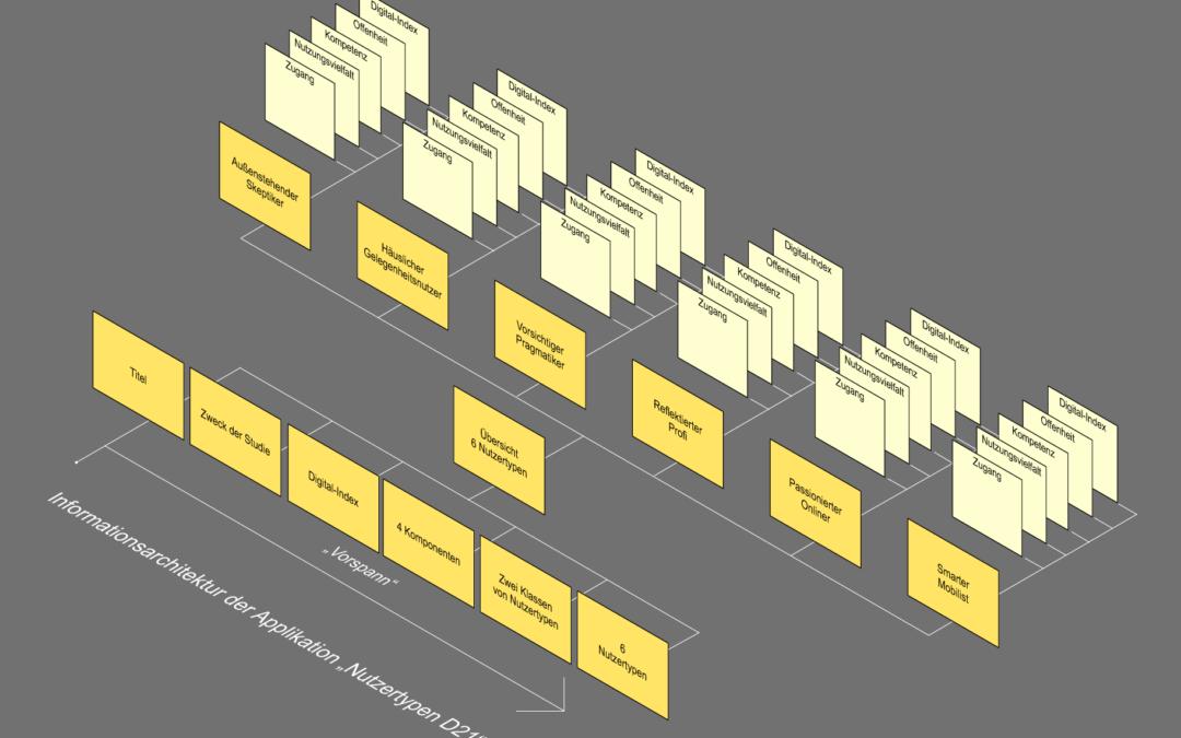 Was ist eine Informationsarchitektur?